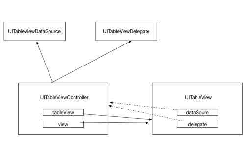 UITableView层次结构